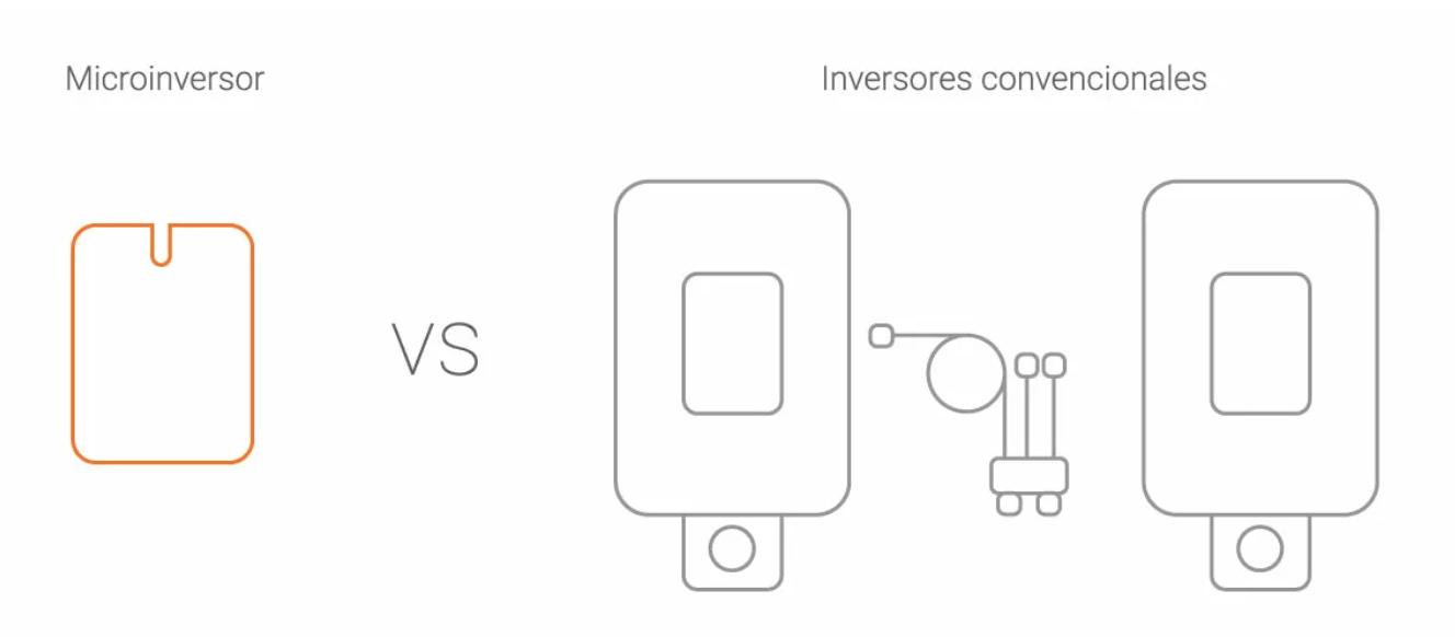 comparativa de microinversor vs inversor central.